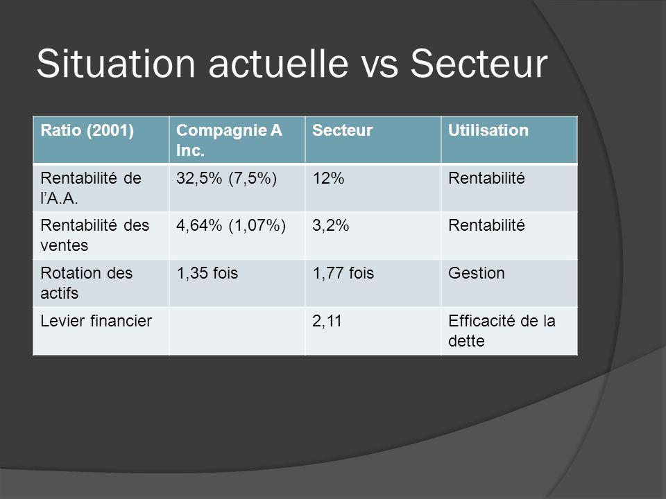 Situation actuelle vs Secteur (Suite) Ratio (2001)Compagnie A Inc.