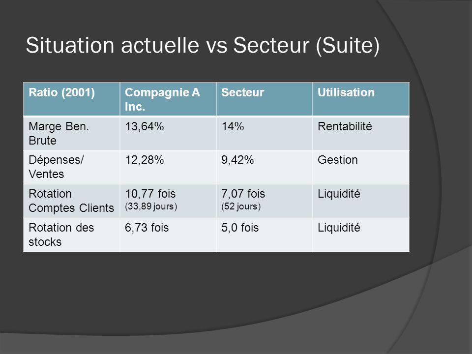 Situation actuelle vs Secteur (Suite) Ratio (2001)Compagnie A Inc.Secteur Rotation des immo.2,33 fois4,8 fois Endettement4,2 (80,76%)1,9 (65,52%) % Dette C.T.53%0,43 % Dette L.T.47%0,66 Fond de roulement0,8262,33