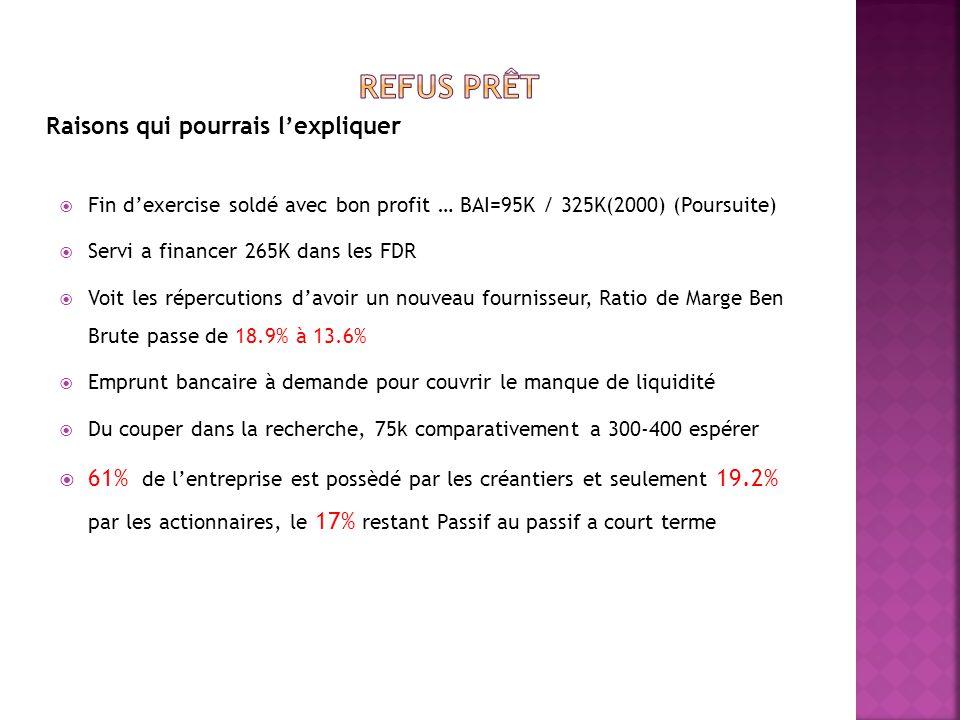 Comparaison des ratios FDR (investissement récent de 265K) Secteur Entreprise A Rotation des comptes à recevoir 7.07 fois 10 fois Rotation des Stocks 5.0 fois 6.7 fois Ratio de FDR 2.33 0.82 Encaisse déficit de 900K (augmentation de 250K de lemprunt bancaire à demande)