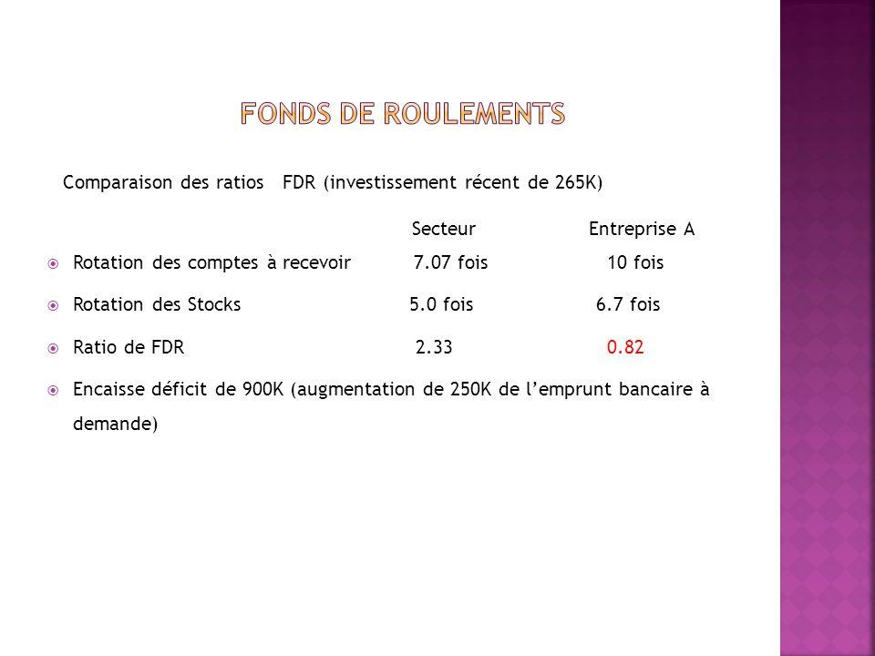 Financement a laide de fonds Propres Levier financier secteur 2.11 entreprise A 5.2, avec 1M démission daction, redressement à 3.1