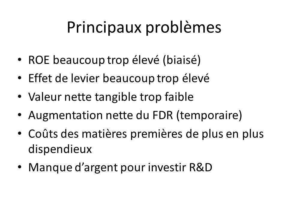 Principaux problèmes ROE beaucoup trop élevé (biaisé) Effet de levier beaucoup trop élevé Valeur nette tangible trop faible Augmentation nette du FDR (temporaire) Coûts des matières premières de plus en plus dispendieux Manque dargent pour investir R&D