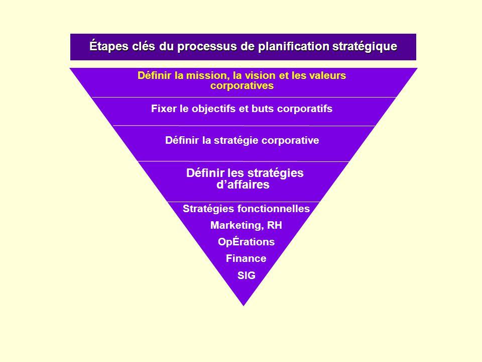 Étapes clés du processus de planification stratégique Définir la mission, la vision et les valeurs corporatives Définir les stratégies daffaires Strat