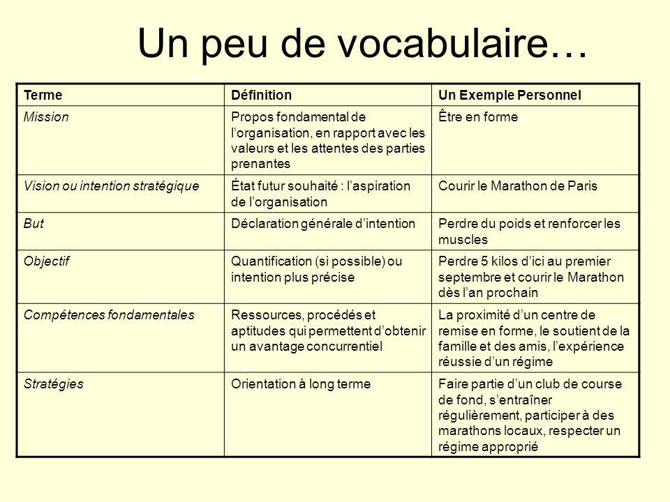 Un peu de vocabulaire… TermeDéfinitionUn Exemple Personnel MissionPropos fondamental de lorganisation, en rapport avec les valeurs et les attentes des