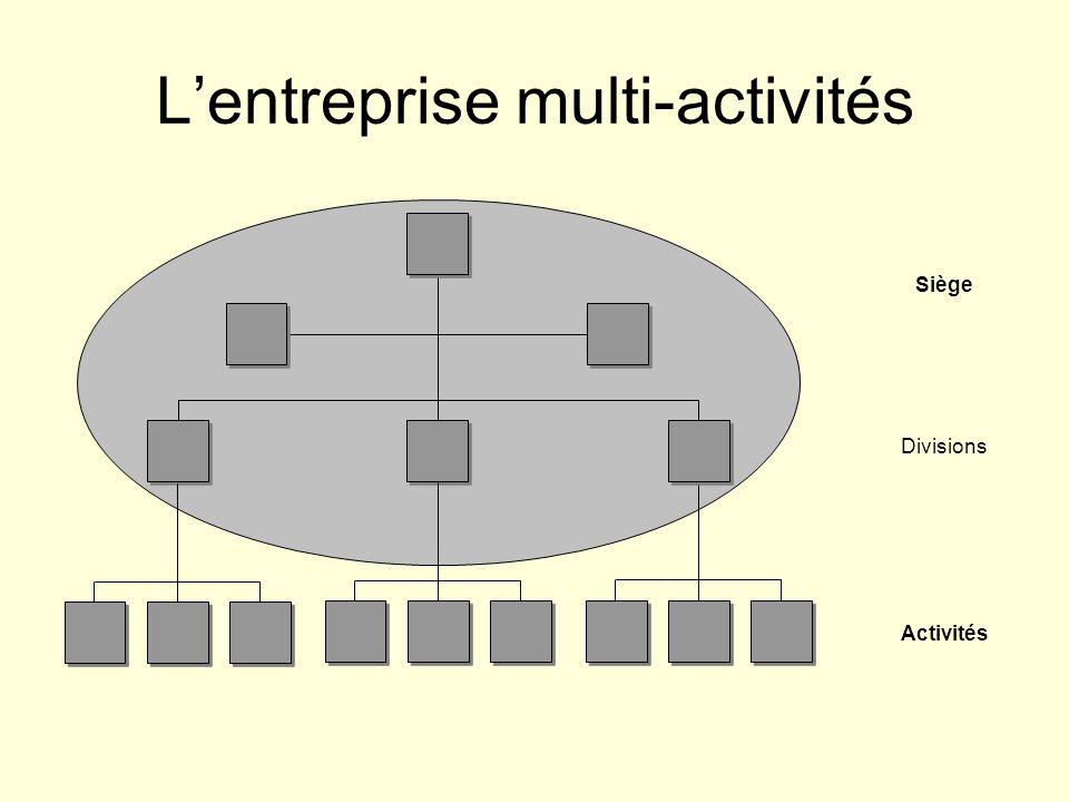 Lentreprise multi-activités Activités Siège Divisions