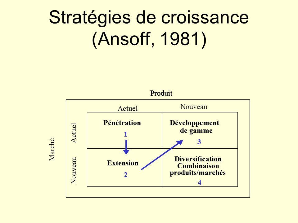Stratégies de croissance (Ansoff, 1981) Marché Nouveau Actuel Produit Actuel Pénétration 1 Extension 2 Développement de gamme 3 Diversification Combin