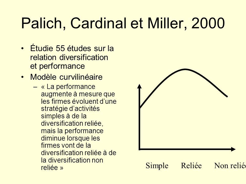 Palich, Cardinal et Miller, 2000 Étudie 55 études sur la relation diversification et performance Modèle curvilinéaire –« La performance augmente à mes