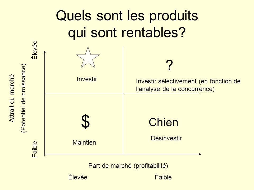 Quels sont les produits qui sont rentables? Part de marché (profitabilité) Élevée Faible Attrait du marché (Potentiel de croissance) Faible Élevée ? $