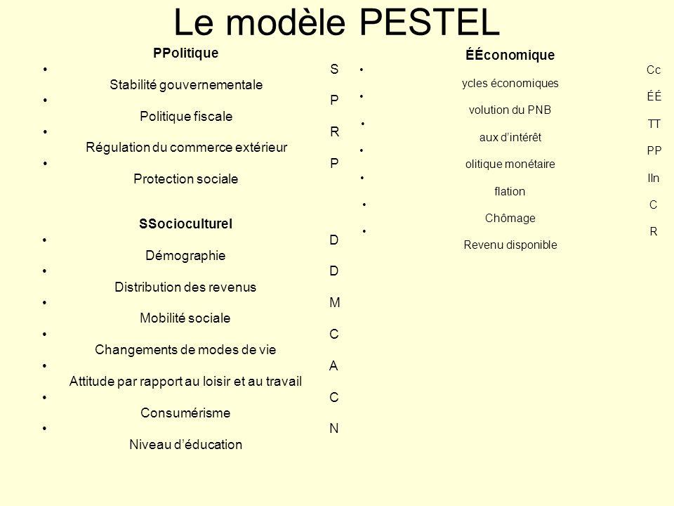 Le modèle PESTEL PPolitique S Stabilité gouvernementale P Politique fiscale R Régulation du commerce extérieur P Protection sociale ÉÉconomique Cc ycl