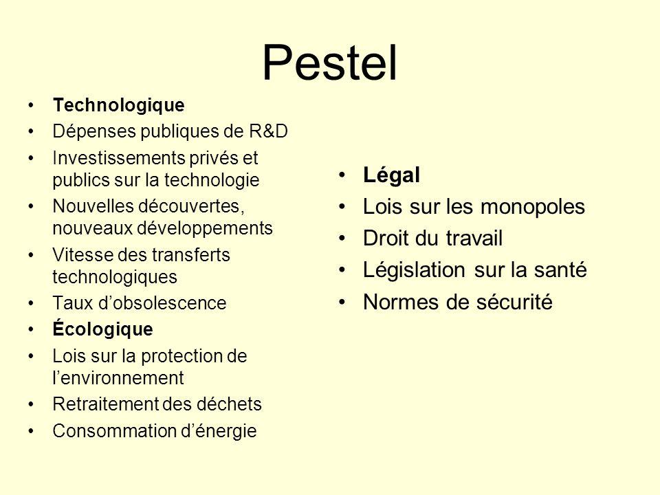 Pestel Légal Lois sur les monopoles Droit du travail Législation sur la santé Normes de sécurité Technologique Dépenses publiques de R&D Investissemen
