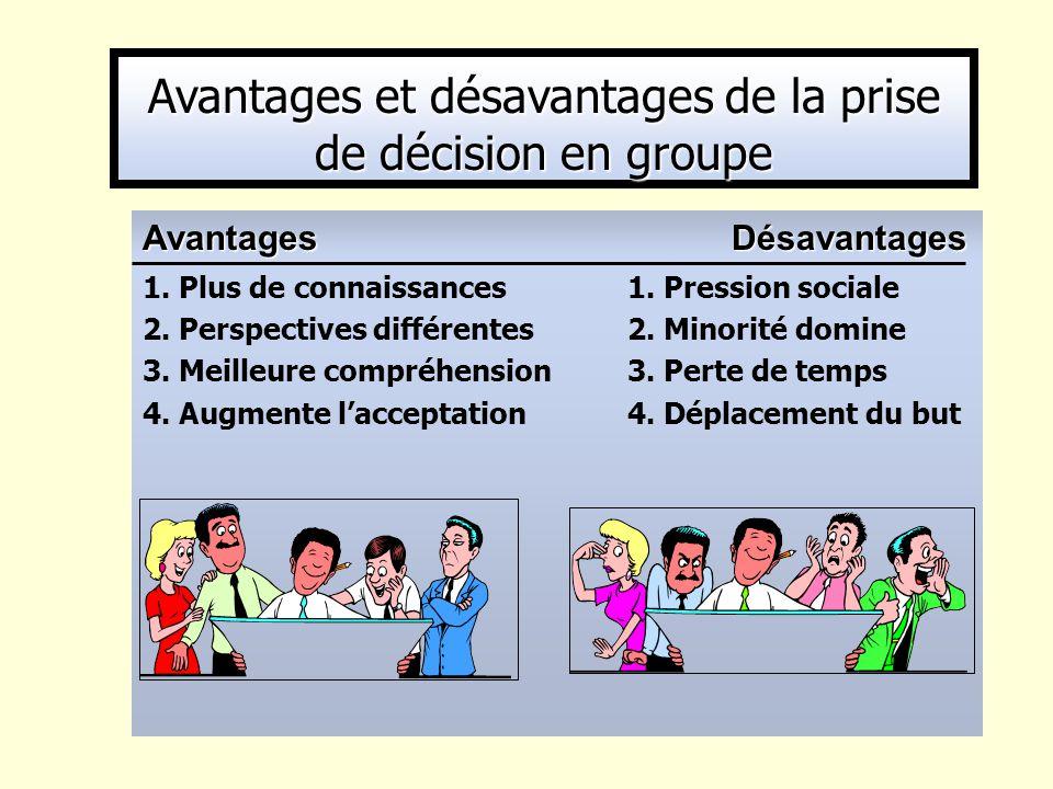 Avantages Désavantages 1. Plus de connaissances1. Pression sociale 2. Perspectives différentes 2. Minorité domine 3. Meilleure compréhension3. Perte d