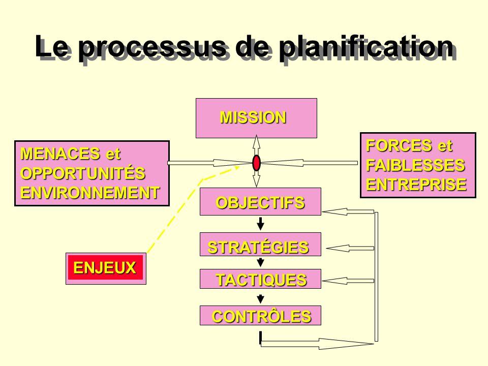 Étapes clés du processus de planification stratégique Définir la mission, la vision et les valeurs corporatives Définir les stratégies daffaires Stratégies fonctionnelles Marketing, RH OpÉrations Finance SIG Définir la stratégie corporative Fixer le objectifs et buts corporatifs