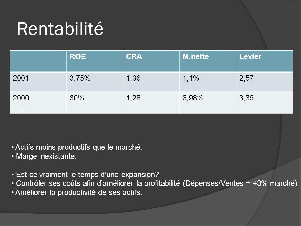 Rentabilité ROECRAM.netteLevier 20013.75%1,361,1%2,57 200030%1,286,98%3,35 - Actifs moins productifs que le marché. Marge inexistante. Est-ce vraiment