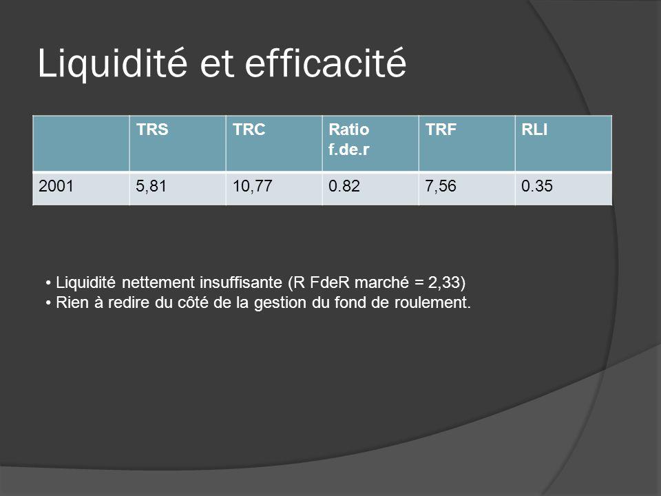 Liquidité et efficacité TRSTRCRatio f.de.r TRFRLI 20015,8110,770.827,560.35 Liquidité nettement insuffisante (R FdeR marché = 2,33) Rien à redire du côté de la gestion du fond de roulement.