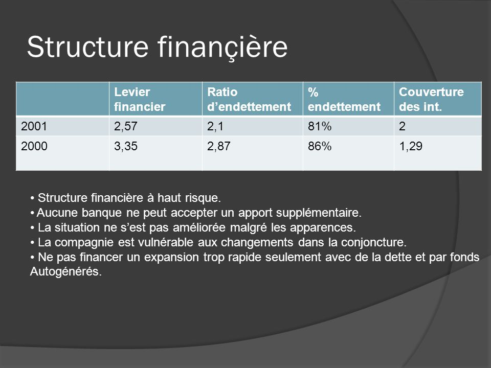 Structure finançière Levier financier Ratio dendettement % endettement Couverture des int.