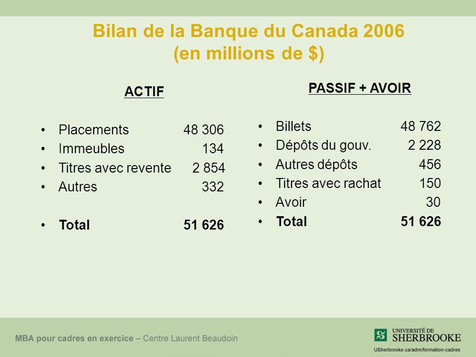 Bilan de la Banque du Canada 2006 (en millions de $) ACTIF Placements 48 306 Immeubles 134 Titres avec revente 2 854 Autres 332 Total51 626 PASSIF + A