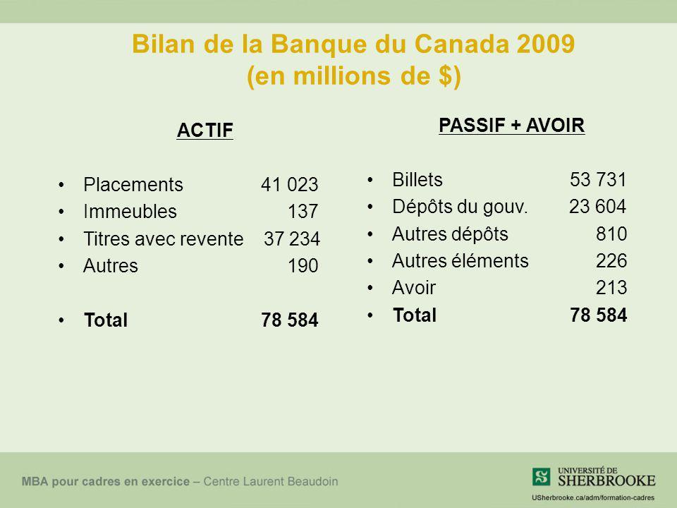 Bilan de la Banque du Canada 2009 (en millions de $) ACTIF Placements 41 023 Immeubles 137 Titres avec revente 37 234 Autres 190 Total78 584 PASSIF +