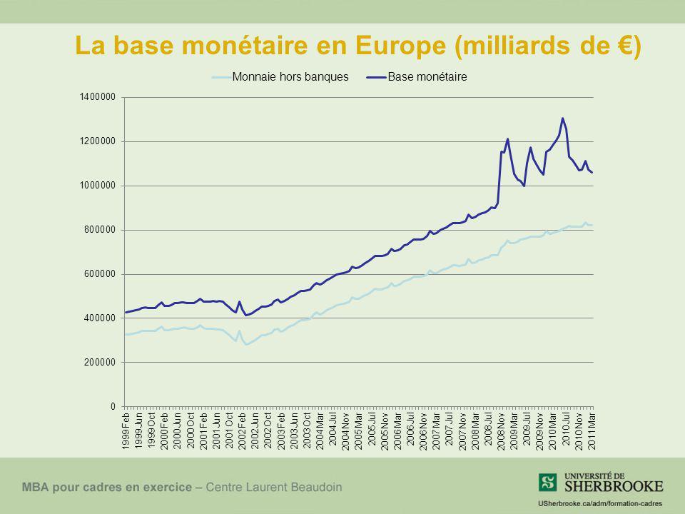 La base monétaire en Europe (milliards de )