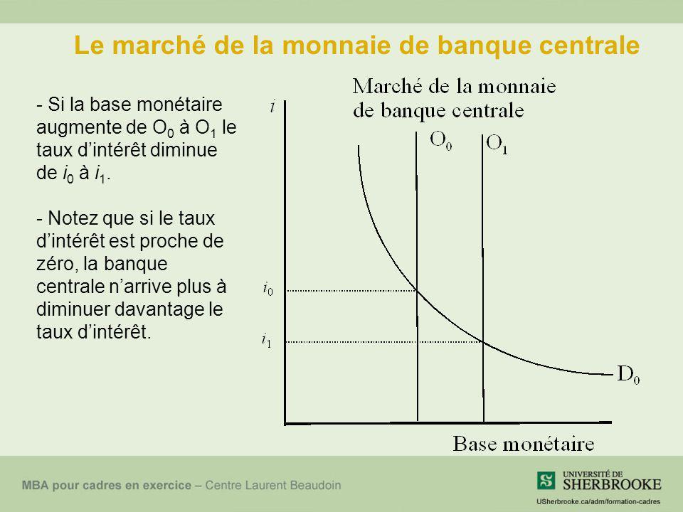 Le marché de la monnaie de banque centrale - Si la base monétaire augmente de O 0 à O 1 le taux dintérêt diminue de i 0 à i 1. - Notez que si le taux
