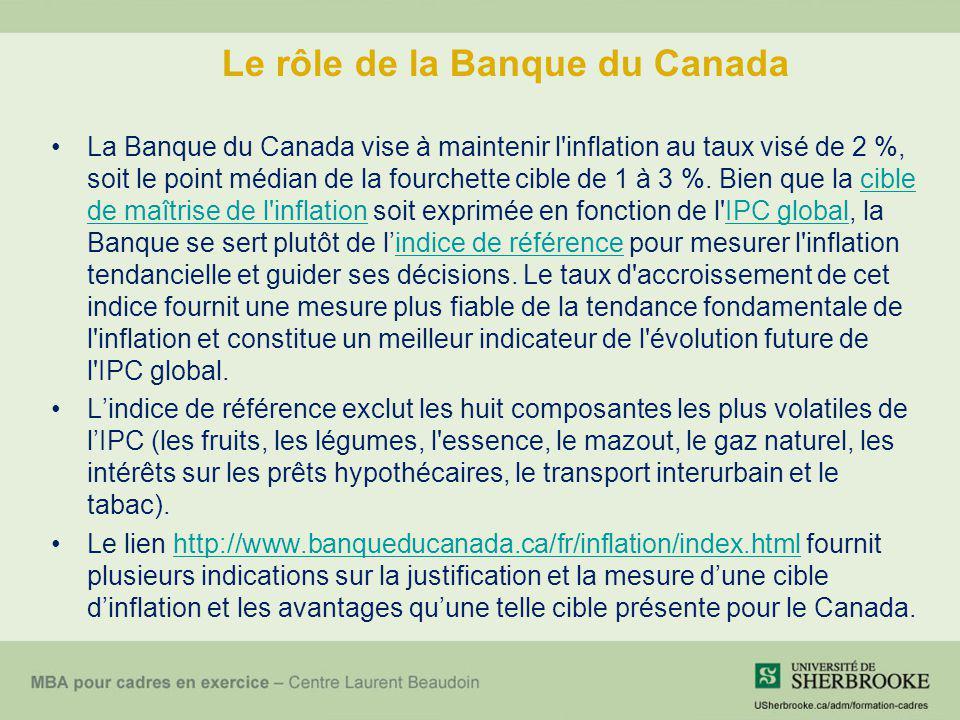 Le rôle de la Banque du Canada La Banque du Canada vise à maintenir l'inflation au taux visé de 2 %, soit le point médian de la fourchette cible de 1
