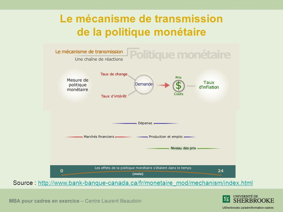Le mécanisme de transmission de la politique monétaire Source : http://www.bank-banque-canada.ca/fr/monetaire_mod/mechanism/index.htmlhttp://www.bank-