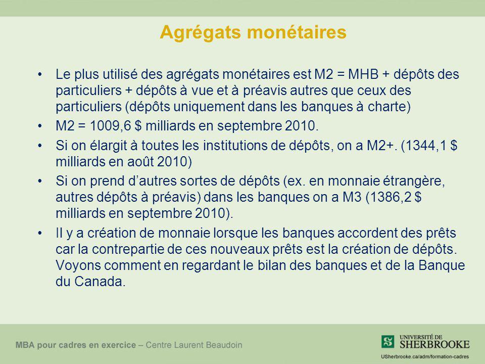 Agrégats monétaires Le plus utilisé des agrégats monétaires est M2 = MHB + dépôts des particuliers + dépôts à vue et à préavis autres que ceux des par