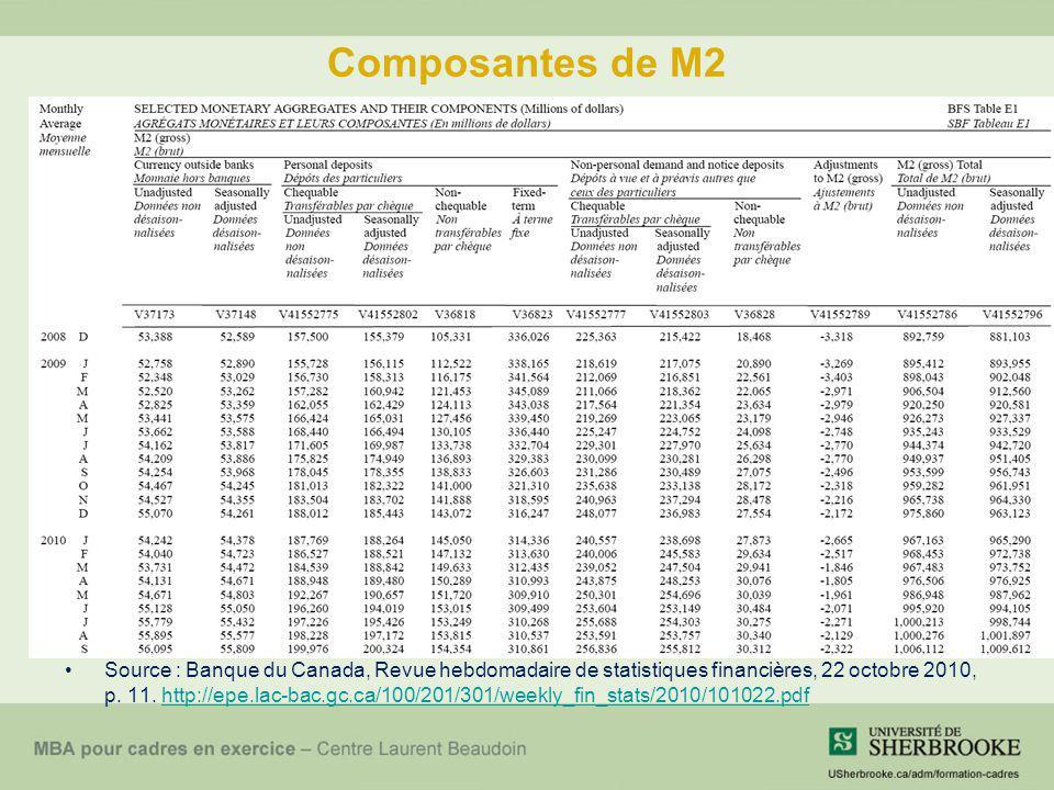 Composantes de M2 Source : Banque du Canada, Revue hebdomadaire de statistiques financières, 22 octobre 2010, p. 11. http://epe.lac-bac.gc.ca/100/201/