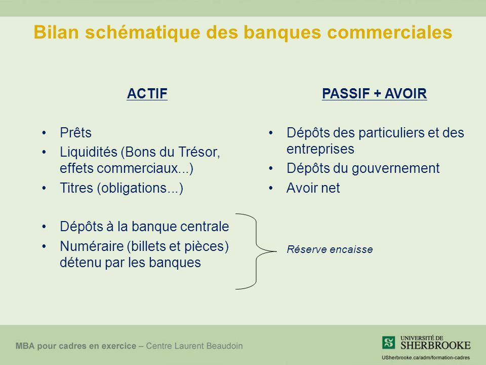 Bilan schématique des banques commerciales ACTIF Prêts Liquidités (Bons du Trésor, effets commerciaux...) Titres (obligations...) Dépôts à la banque c