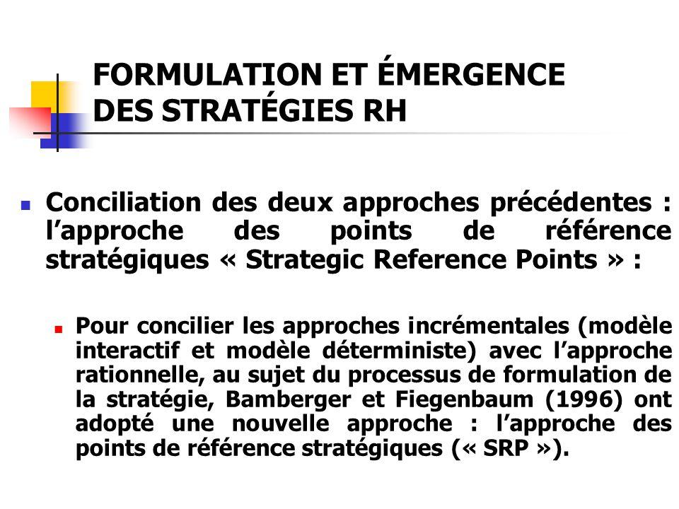 FORMULATION ET ÉMERGENCE DES STRATÉGIES RH Conciliation des deux approches précédentes : lapproche des points de référence stratégiques « Strategic Re
