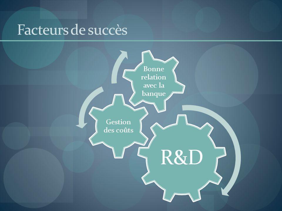 Facteurs de succès R&D Gestion des coûts Bonne relation avec la banque