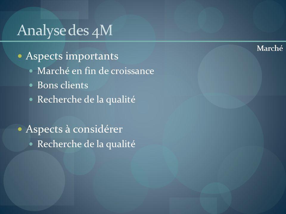 Analyse des 4M Aspects importants Marché en fin de croissance Bons clients Recherche de la qualité Aspects à considérer Recherche de la qualité Marché