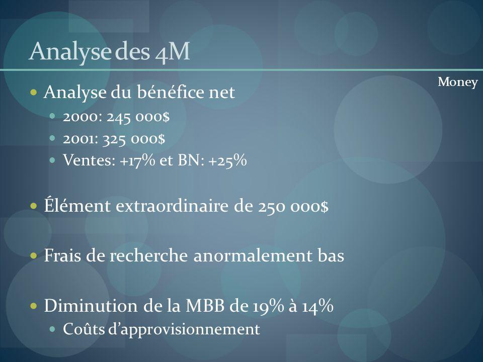 Analyse des 4M Analyse du bénéfice net 2000: 245 000$ 2001: 325 000$ Ventes: +17% et BN: +25% Élément extraordinaire de 250 000$ Frais de recherche an