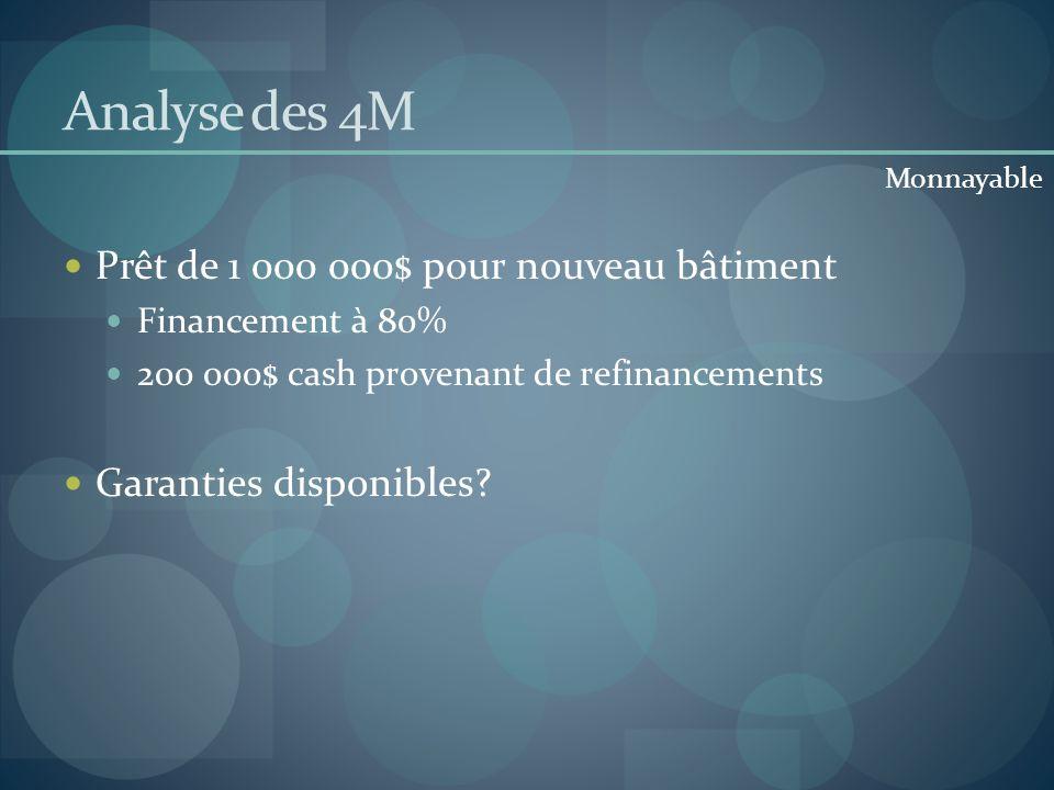Analyse des 4M Prêt de 1 000 000$ pour nouveau bâtiment Financement à 80% 200 000$ cash provenant de refinancements Garanties disponibles? Monnayable