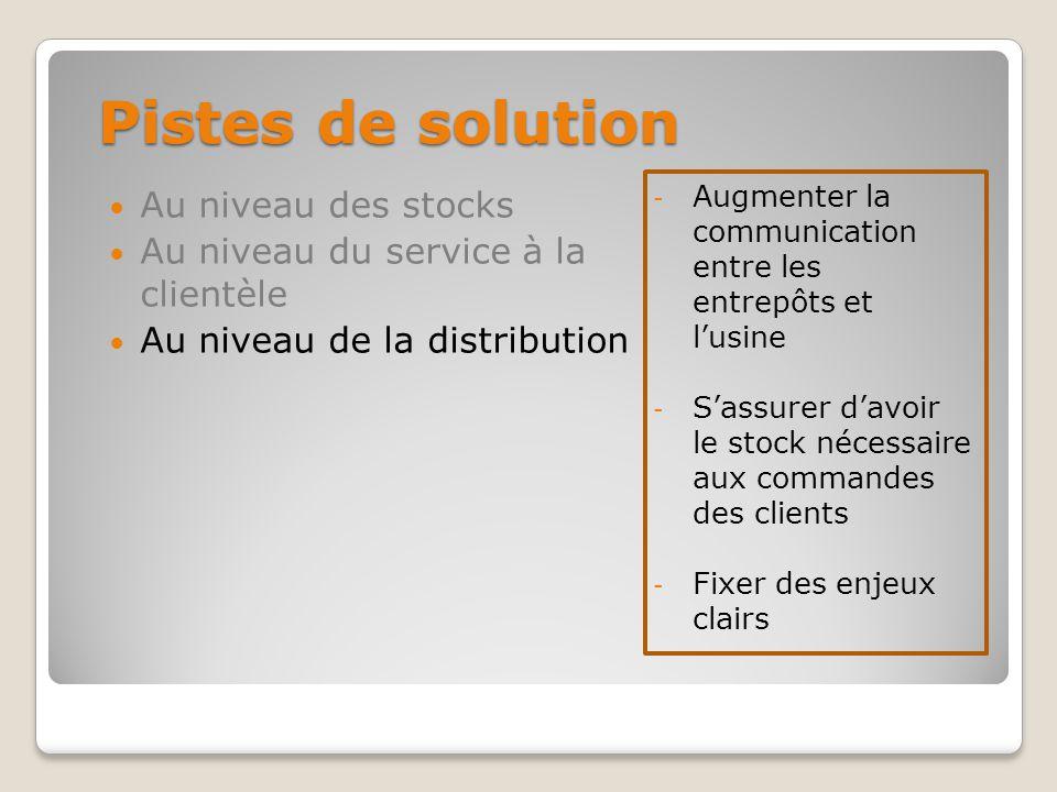 Pistes de solution - Augmenter la communication entre les entrepôts et lusine - Sassurer davoir le stock nécessaire aux commandes des clients - Fixer des enjeux clairs Au niveau des stocks Au niveau du service à la clientèle Au niveau de la distribution