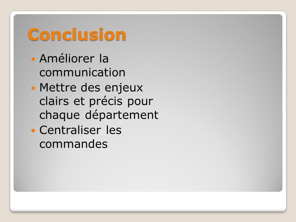 Conclusion Améliorer la communication Mettre des enjeux clairs et précis pour chaque département Centraliser les commandes