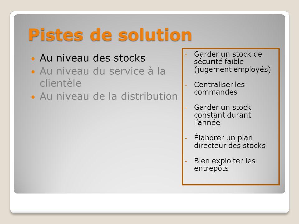 Pistes de solution - Cibler les clients réguliers - Rédiger un plan directeur pour le personnel de vente et réviser son utilité - Toujours servir le client en premier Au niveau des stocks Au niveau du service à la clientèle Au niveau de la distribution