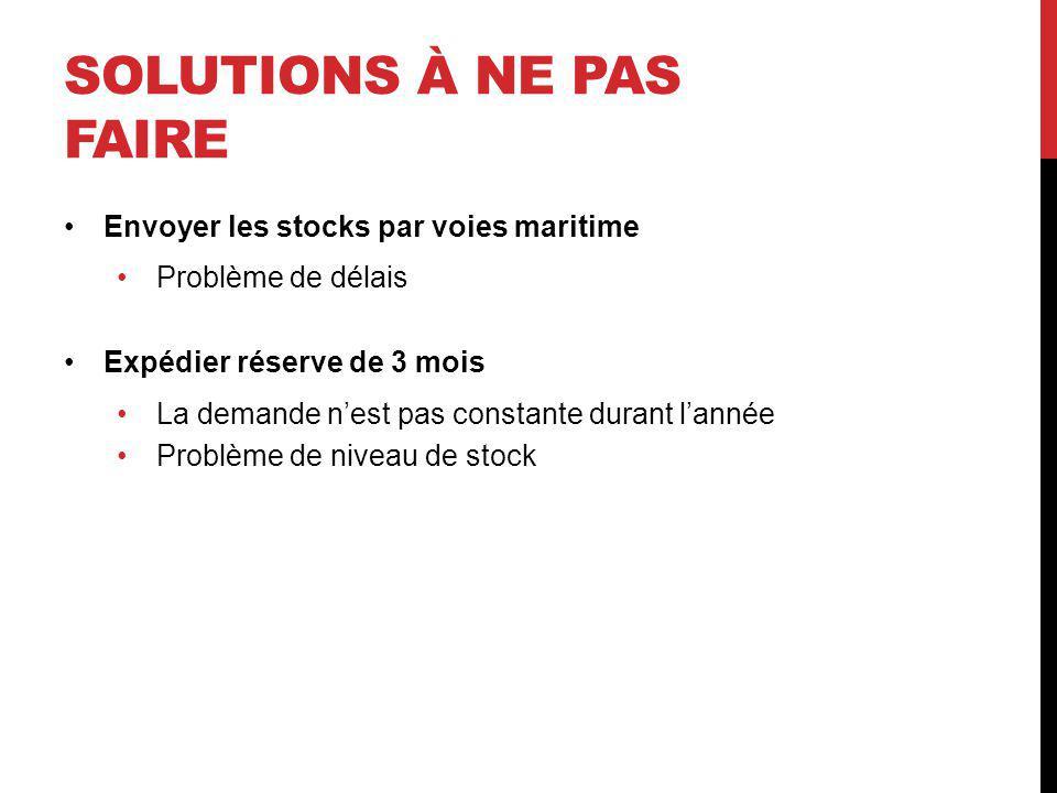 SOLUTIONS À NE PAS FAIRE Envoyer les stocks par voies maritime Problème de délais Expédier réserve de 3 mois La demande nest pas constante durant lann
