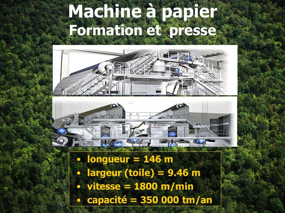 Machine à papier Formation et pressage Séchage Supercalandrage et bobinage