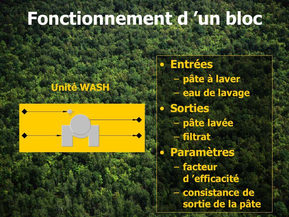 Fonctionnement du logiciel Blocs représentant des opérations unitaires reliés par des écoulements Écoulements –types –paramètres à spécifier Blocs –ty