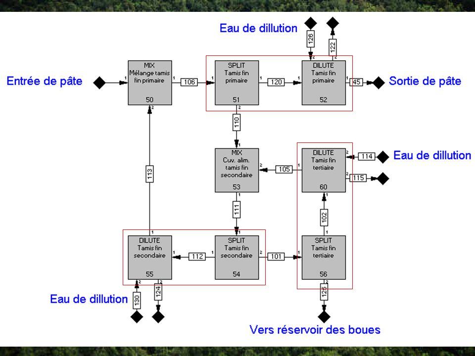 Approche bloc par bloc Simulation dun équipement par plusieurs blocs Mise en place des blocs