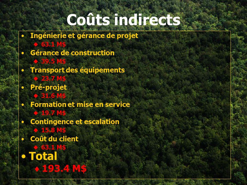 Coûts directs Équipements principaux 250.5 M$ Équipements auxiliaires 30.6 M$ Installation, instrumentation, construction, tuyauterie 353.6 M$ Terrain
