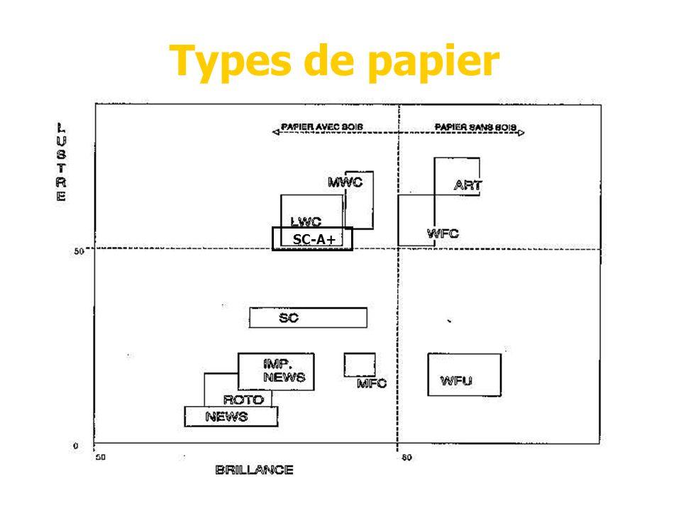Types de papier SC-A+