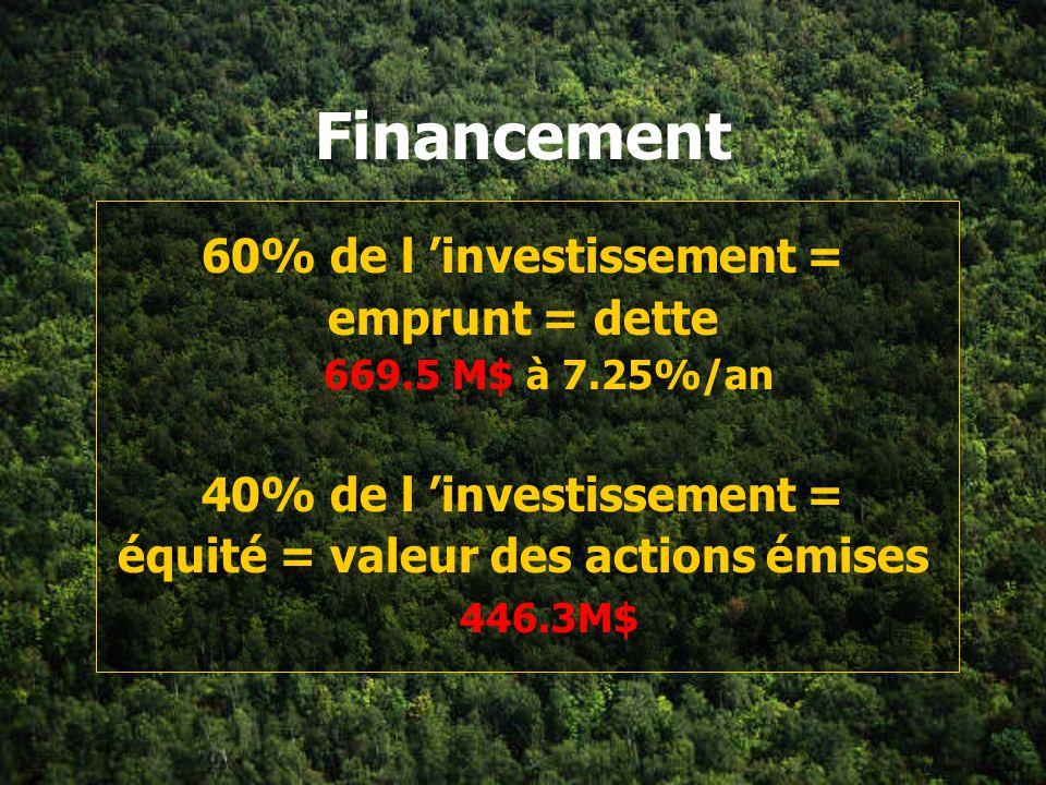 Coûts d investissement Immobilisations 982.6 M$ + Fonds de roulement 133.3 M$ = Investissement total 1 115.9 M$
