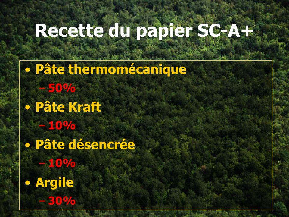 Recette du papier SC-A+ Pâte thermomécanique –50% Pâte Kraft –10% Pâte désencrée –10% Argile –30%
