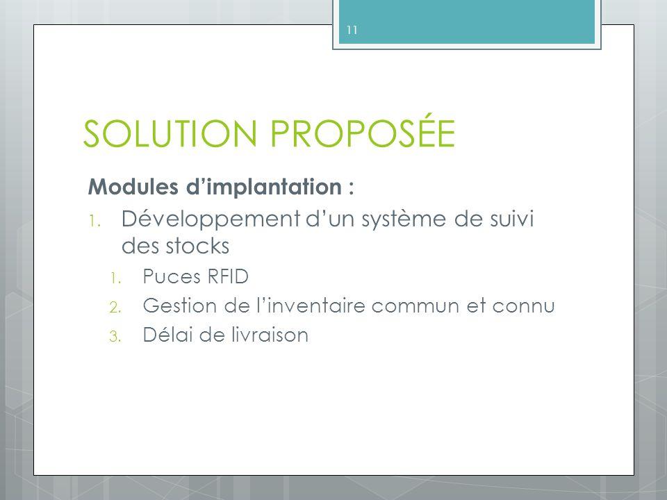 SOLUTION PROPOSÉE Modules dimplantation : 1.Développement dun système de suivi des stocks 1.