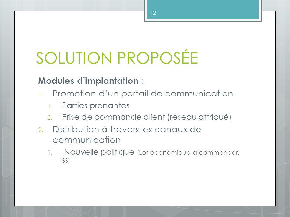 SOLUTION PROPOSÉE Modules dimplantation : 1.Promotion dun portail de communication 1.
