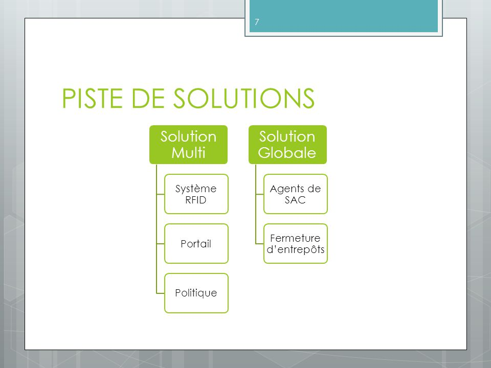 PISTE DE SOLUTIONS Solution Multi Système RFID PortailPolitique Solution Globale Agents de SAC Fermeture dentrepôts 7