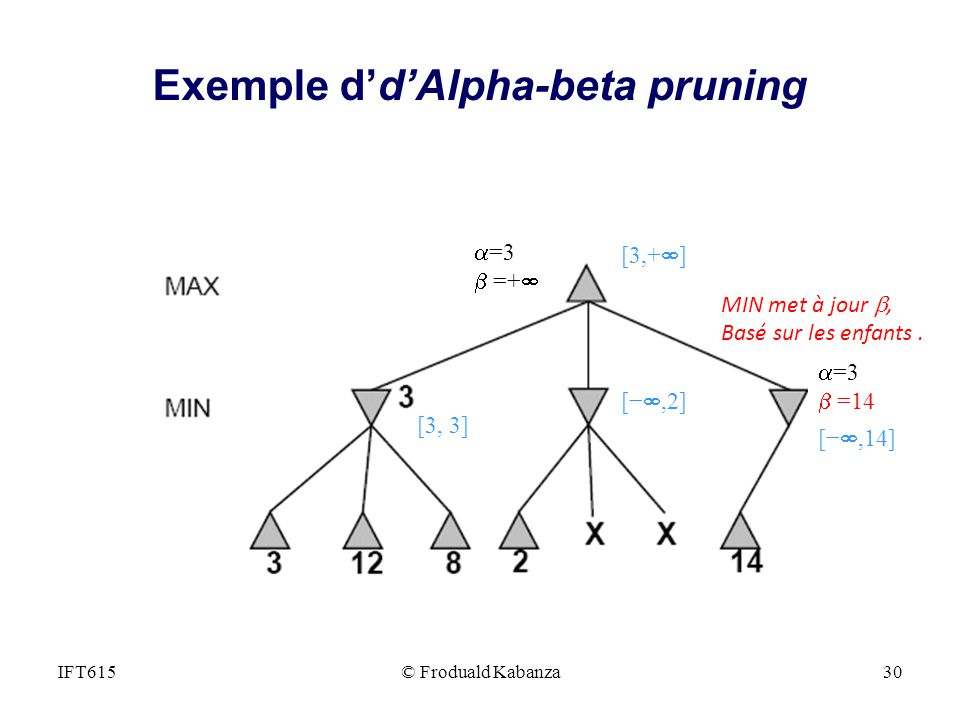, =3 =14 =3 =+ [,2] [3, 3] [3,+ ] [,14] MIN met à jour, Basé sur les enfants. IFT615© Froduald Kabanza30 Exemple ddAlpha-beta pruning