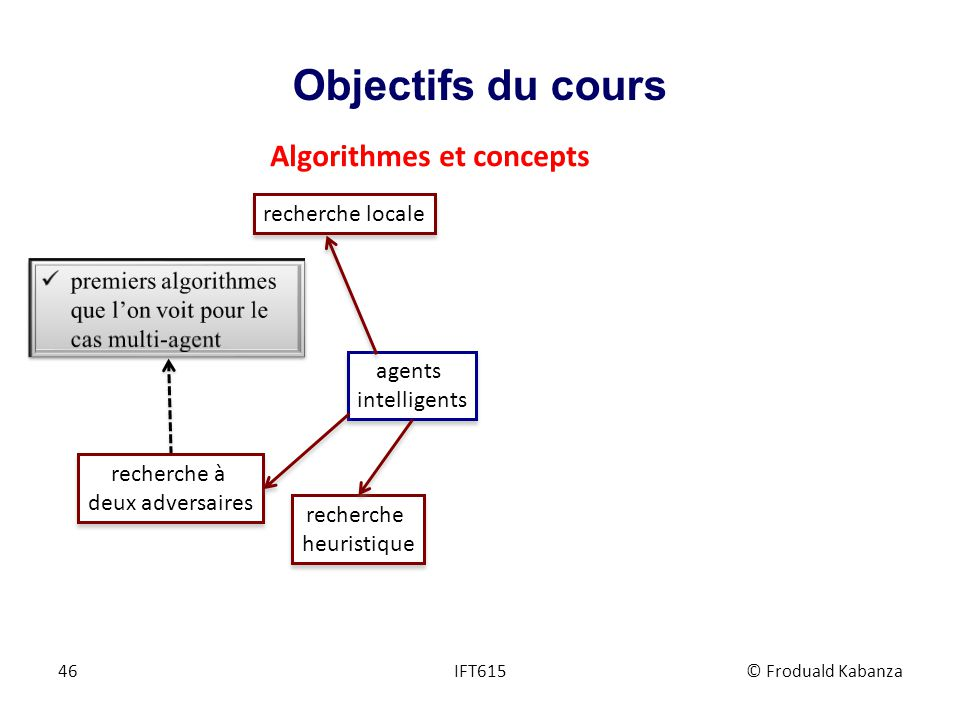 Objectifs du cours IFT615© Froduald Kabanza46 agents intelligents agents intelligents recherche heuristique recherche heuristique recherche locale Alg