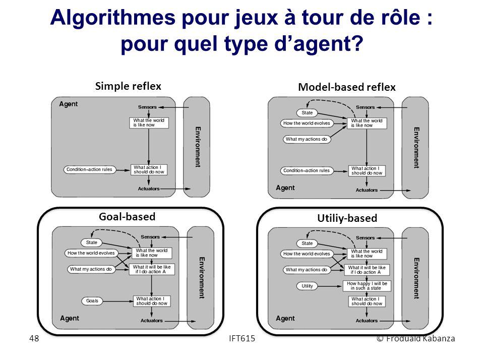 Algorithmes pour jeux à tour de rôle : pour quel type dagent? IFT615© Froduald Kabanza48 Simple reflex Model-based reflex Goal-based Utiliy-based