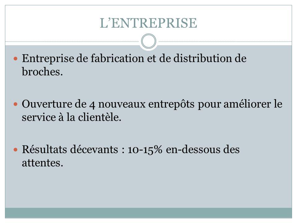 LENTREPRISE Entreprise de fabrication et de distribution de broches.